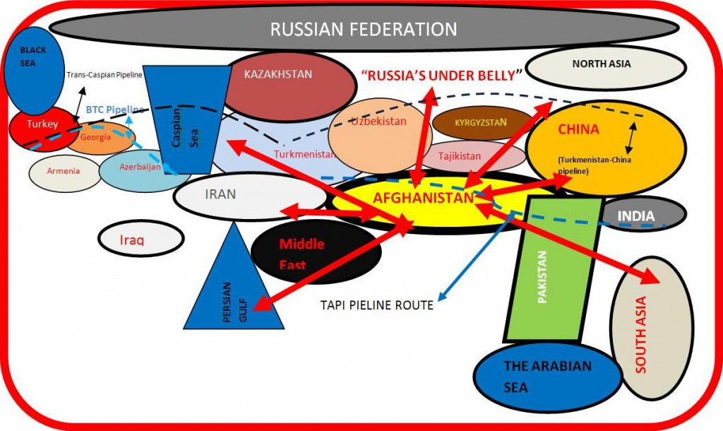 Geo-spacial, geostrategic and geo-energy importance of Afghanistan for the USA. (Red bold arrows showing the sphere of influence the US planned to establish in the region with strong military presence in Afghanistan.)