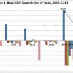 Massive new debt hides years of negative GDP growth in EU and USA