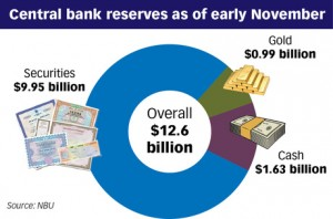Ukraine Central Bank Reserves