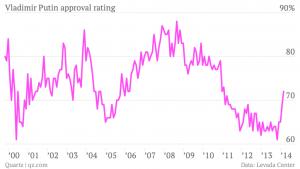 vladimir-putin-approval-rating-rating_chartbuilder