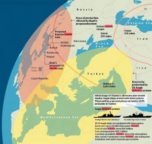 US missile shield over Europe