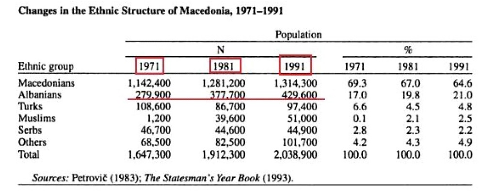 Changes in the ethnic structure of Macedonia (1971-1991)
