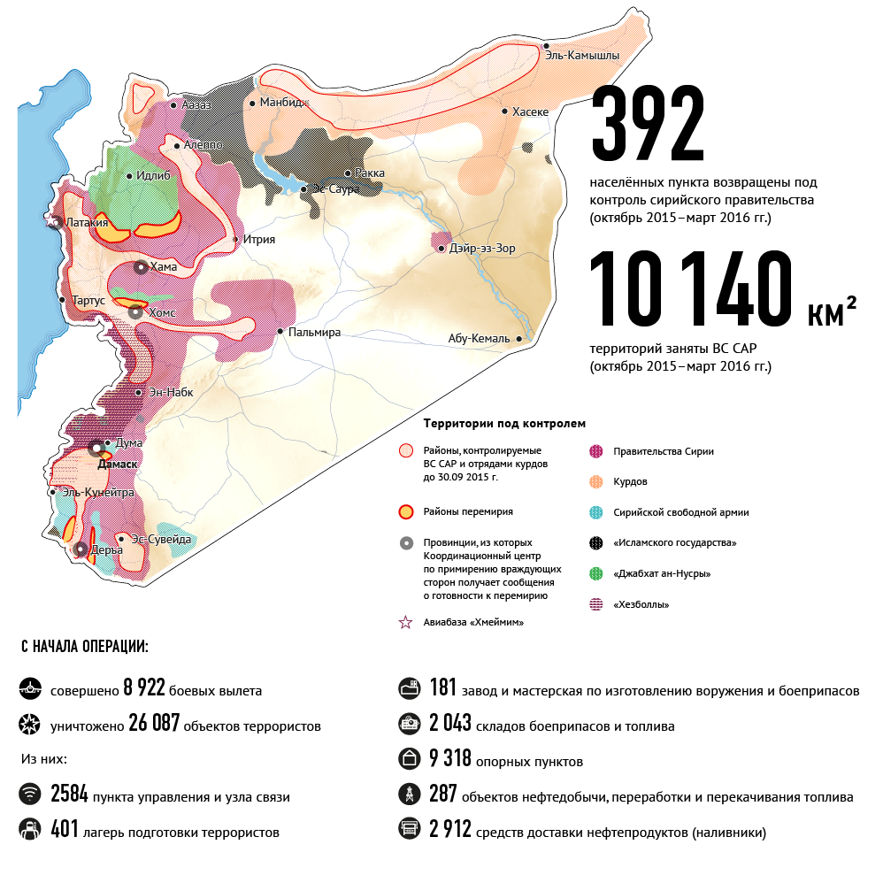 Key results of the Russian air operation in Syria, Sept 2015 – March 2016. Source: RIA