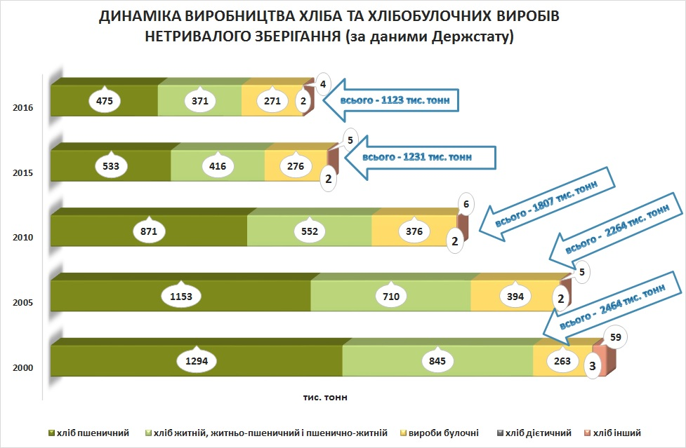 The chart presents statistics of production of different types of breads in 2000-2016 in Ukraine, in tons.