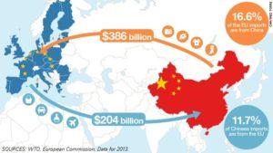 EU China trade