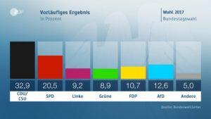 Bundestag election results 2017