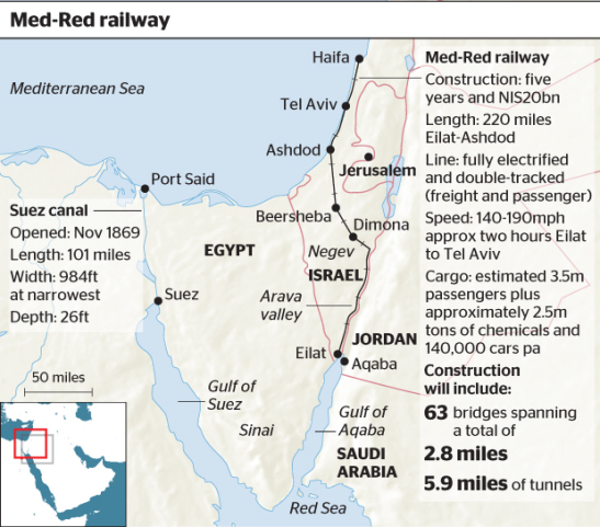 Red-Med Railway