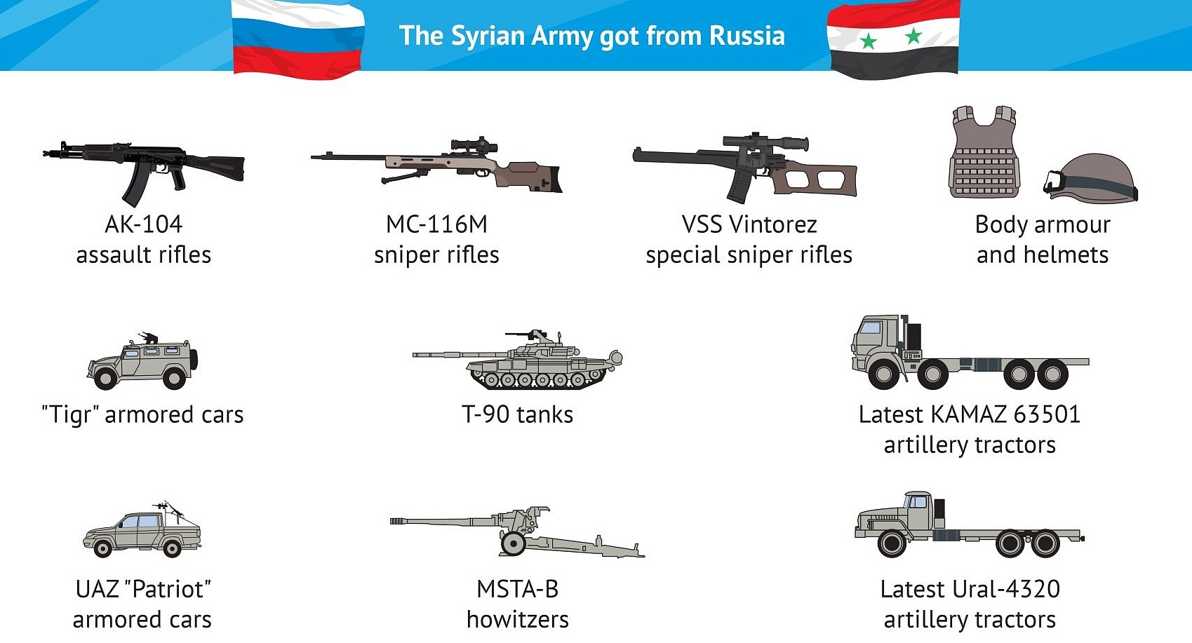 Syrian Army got from Russia