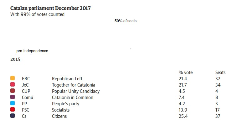 Catalonia 2017 elections results