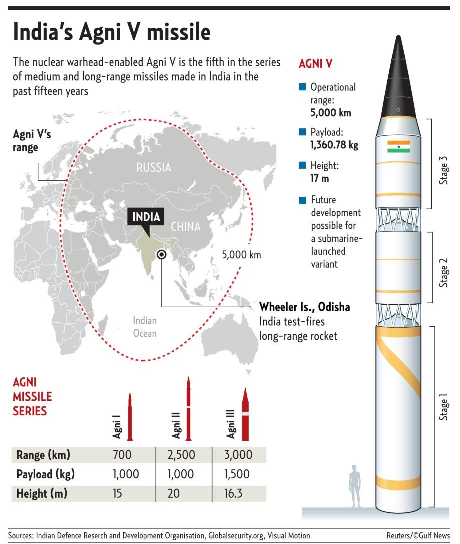 India Agni 5 missile chart