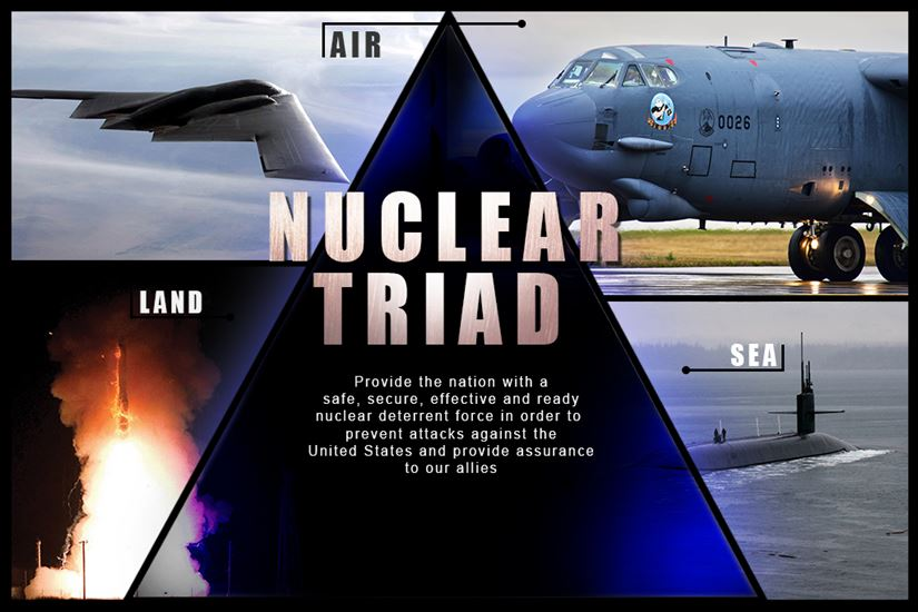 US Nuclear Triad