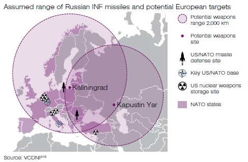 "Non-existent Russian ""intermediate- or shorter-range"" ground-based missiles in Europe"