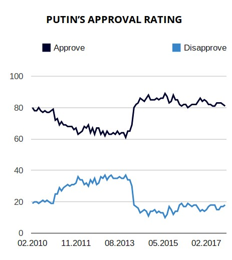 Levada center poll results Putin approval rate