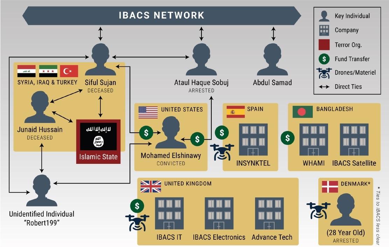 IBACS network