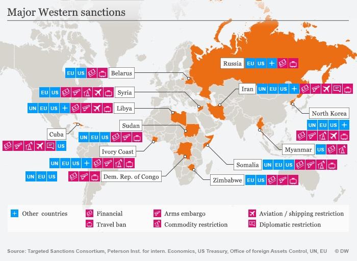 Western sanctions