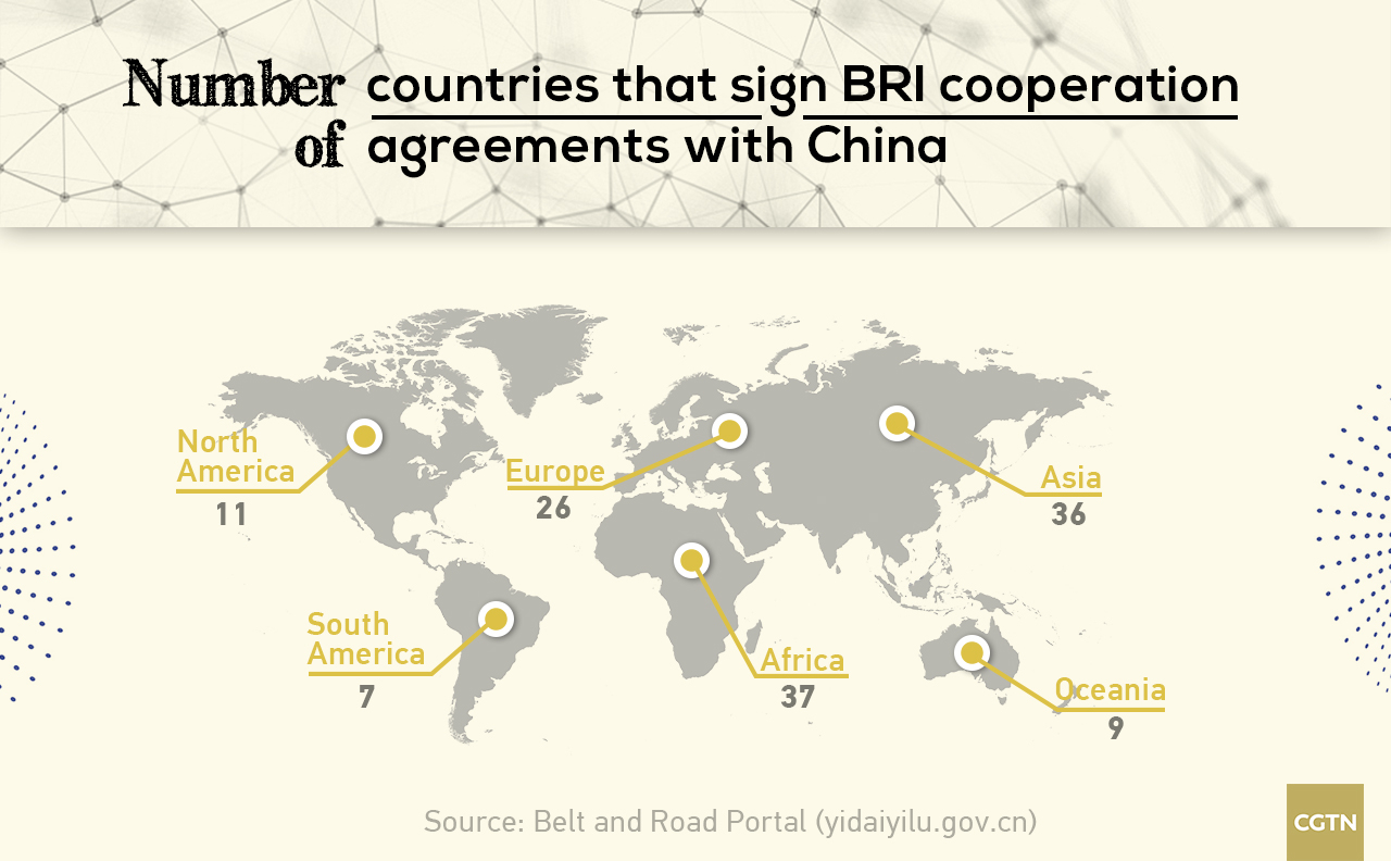 Number of BRI countries
