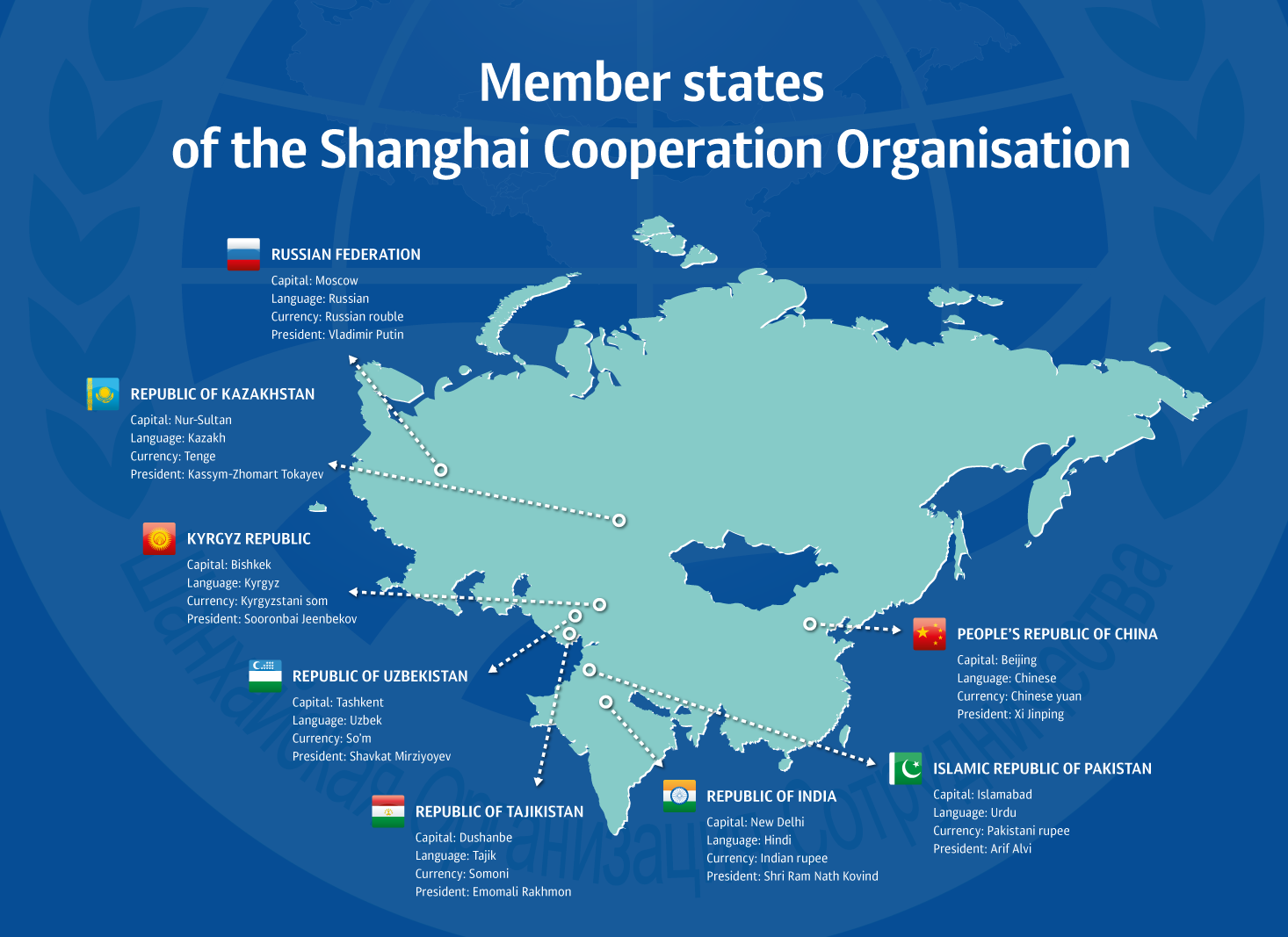 Shanghai-Cooperation-Organization-SCO