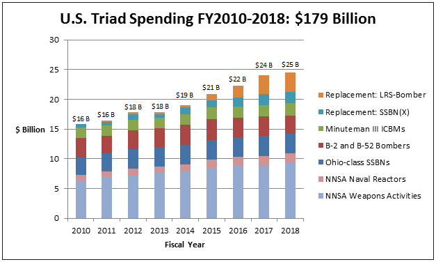 us_triad_spending_chart_1