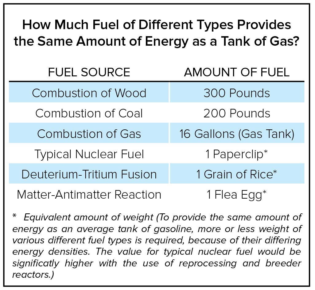 Fuel of different types