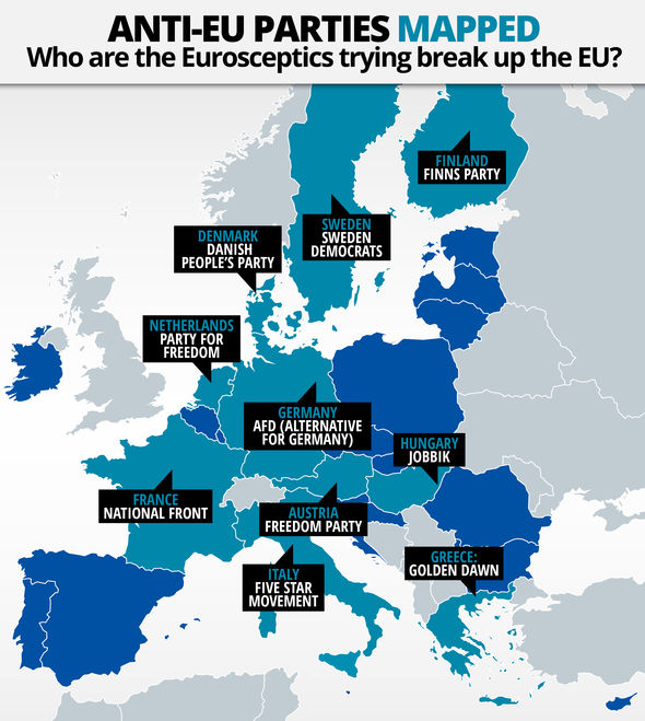 Eurosceptic parties