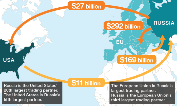 EU Russia trade relations