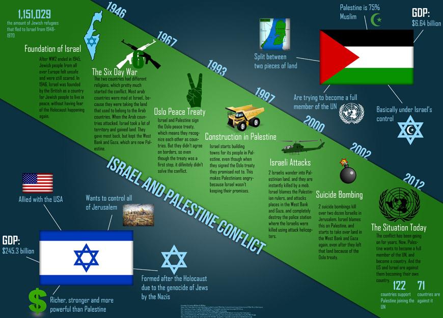 Israel-Palestine-Conflict-Timeline
