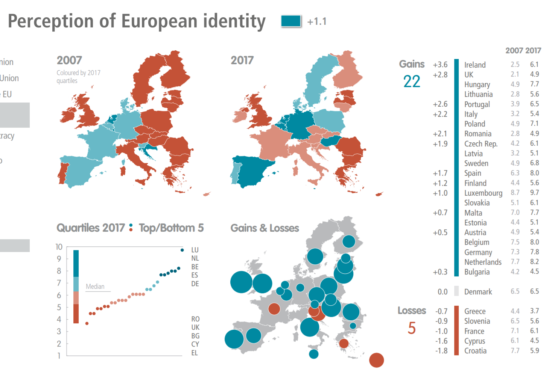 Perception of European Identity