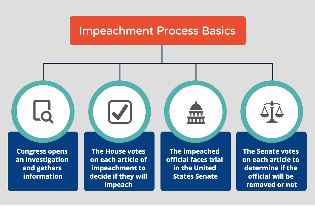 USA Impeachment procedure