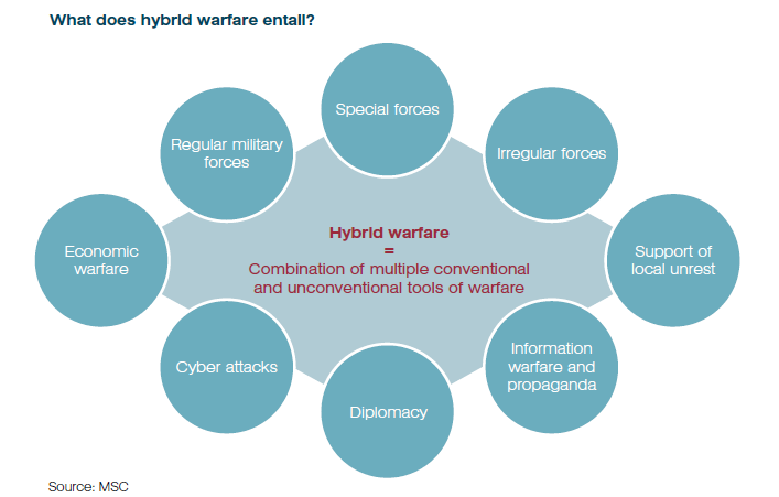 Hybridwarfare