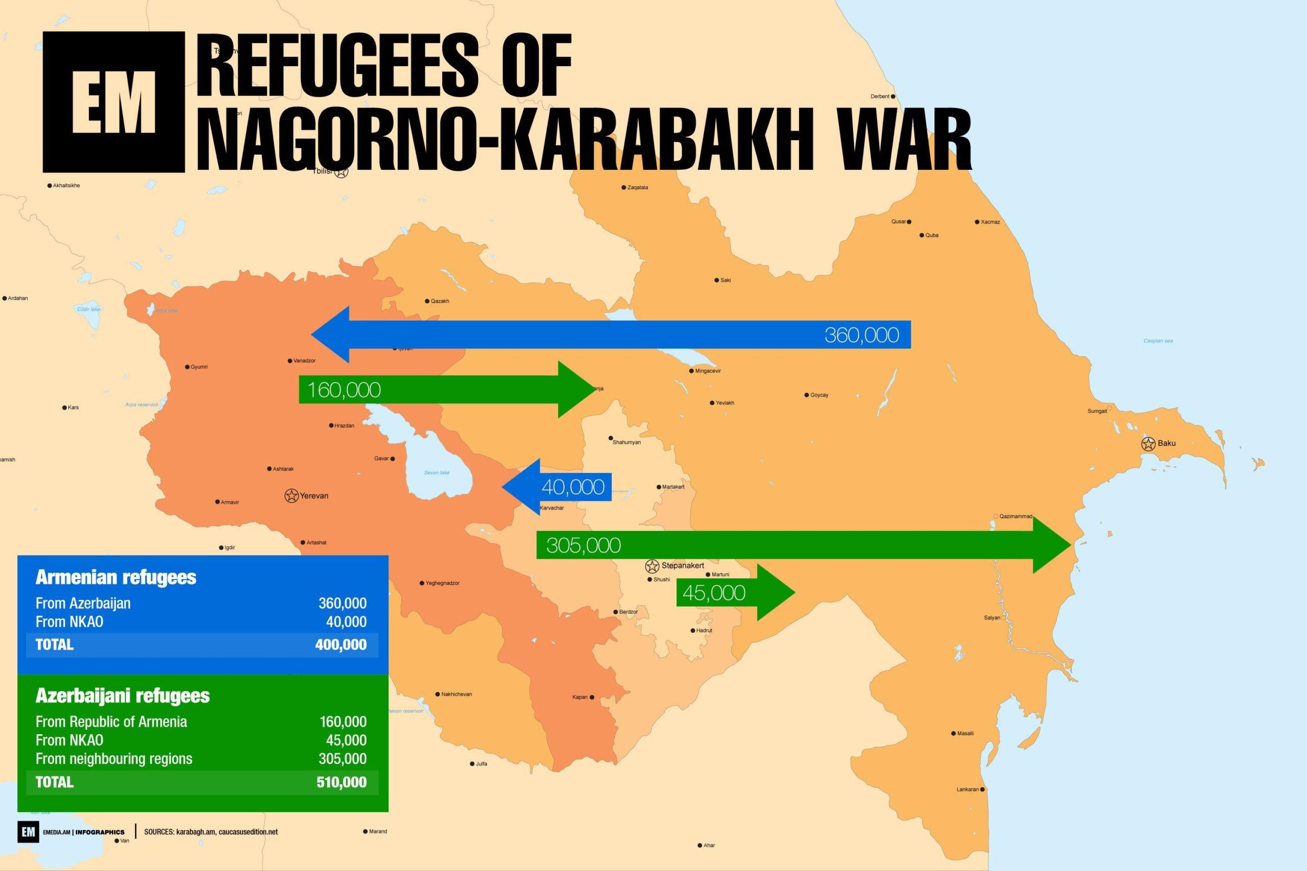 Refugees Nagorno Karabakh