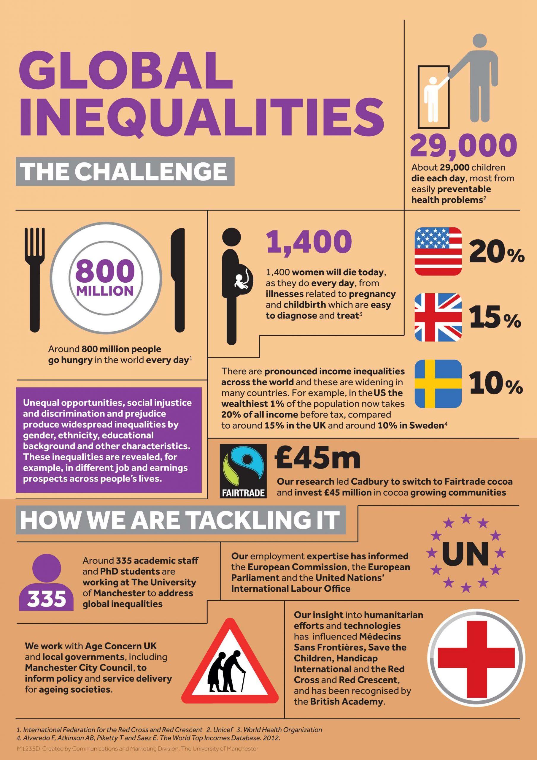 M1235D2_Global_Inequalities_FINAL_500KB